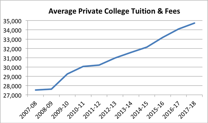 price of higher education